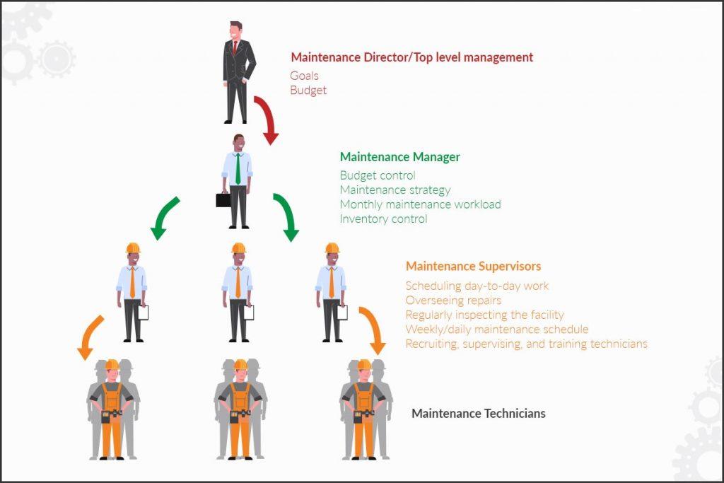 bakım yönetimi, bakım yönetim sistemi, fabrika, maintenance