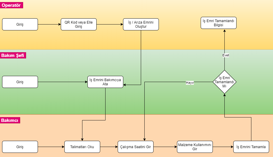 repairist mobil bakım yönetimi ve arıza takibi uygulaması iş akışı